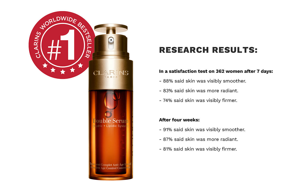 A bottle of Double Serum. Clarins #1 worldwide bestseller. Research results. In a satisfaction test on 362 women after 7 days, 88% said skin was visibly smoother. 83% said skin was more radiant. 74% said skin was visibly firmer. After four weeks, 91% said skin was visibly smoother. 87% said skin was more radiant. 81% said skin was visibly firmer.